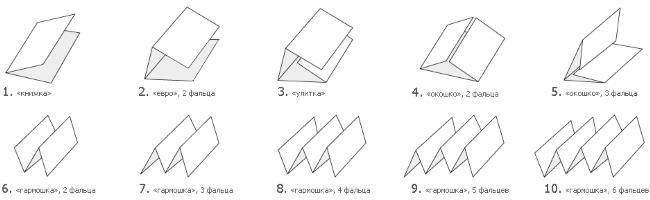 форматы буклетов